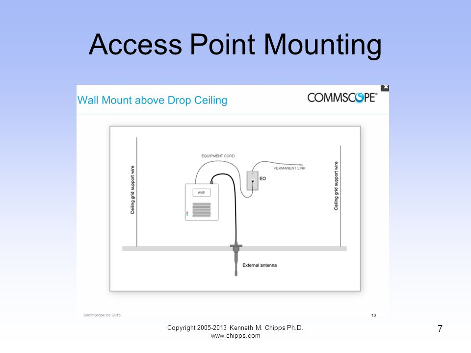 Access Point Mounting Copyright 2005-2013 Kenneth M. Chipps Ph.D. www.chipps.com 8