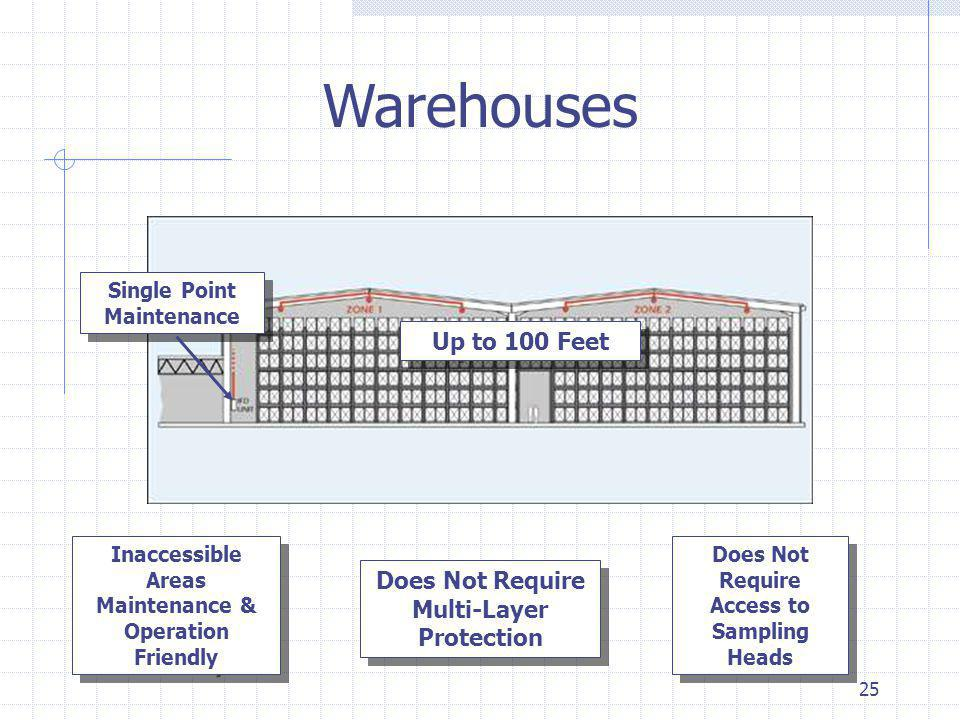 25 Warehouses Up to 100 Feet Does Not Require Multi-Layer Protection Single Point Maintenance Inaccessible Areas Maintenance & Operation Friendly Does Not Require Access to Sampling Heads