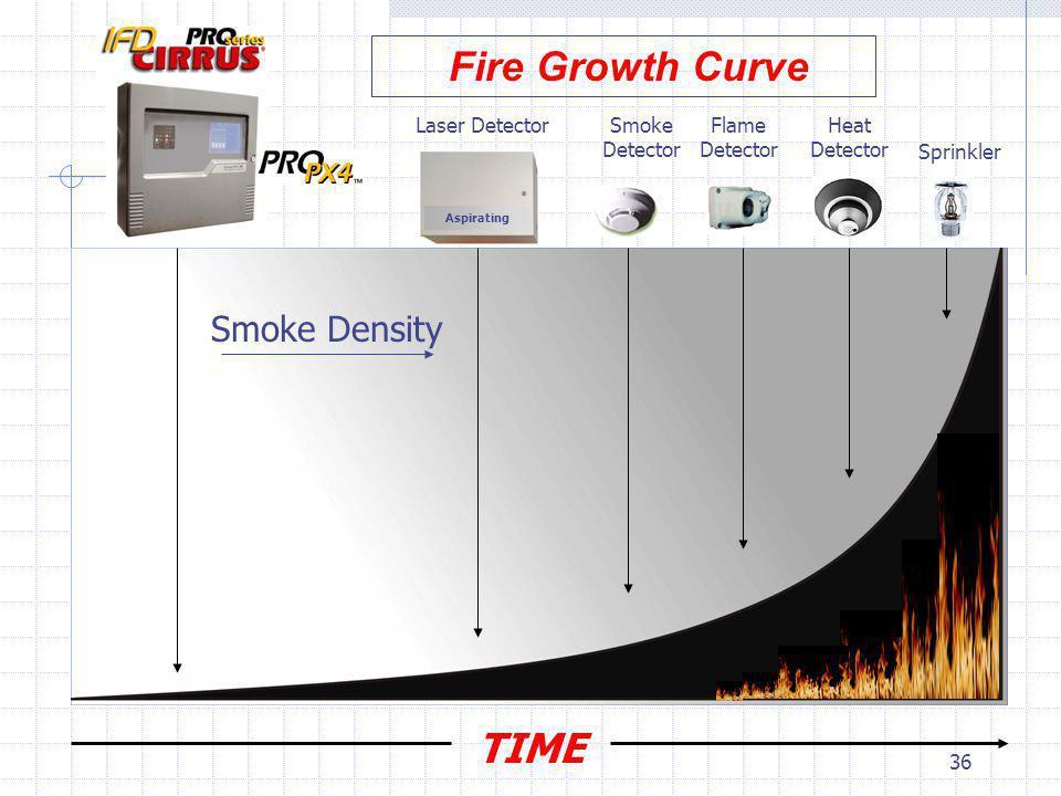 36 TIME Laser DetectorSmoke Detector Flame Detector Heat Detector Sprinkler Fire Growth Curve Smoke Density Aspirating