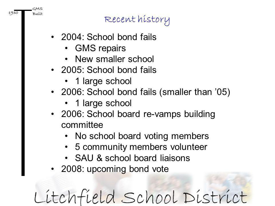 2004: School bond fails GMS repairs New smaller school 2005: School bond fails 1 large school 2006: School bond fails (smaller than 05) 1 large school 2006: School board re-vamps building committee No school board voting members 5 community members volunteer SAU & school board liaisons 2008: upcoming bond vote Recent history