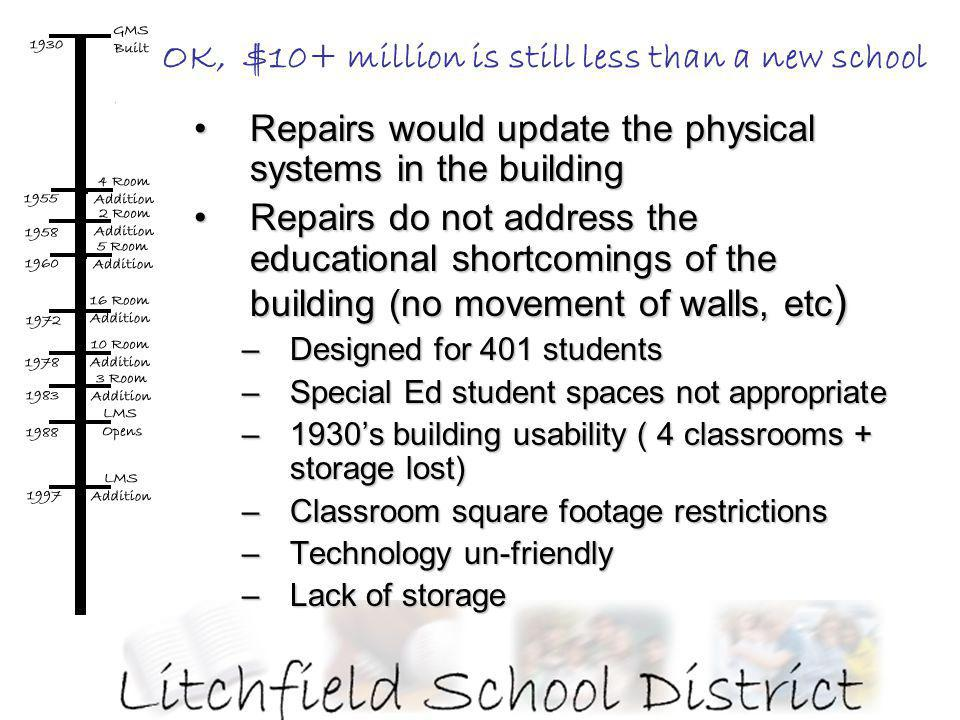 OK, $10+ million is still less than a new school Repairs would update the physical systems in the buildingRepairs would update the physical systems in the building Repairs do not address the educational shortcomings of the building (no movement of walls, etc )Repairs do not address the educational shortcomings of the building (no movement of walls, etc ) –Designed for 401 students –Special Ed student spaces not appropriate –1930s building usability ( 4 classrooms + storage lost) –Classroom square footage restrictions –Technology un-friendly –Lack of storage