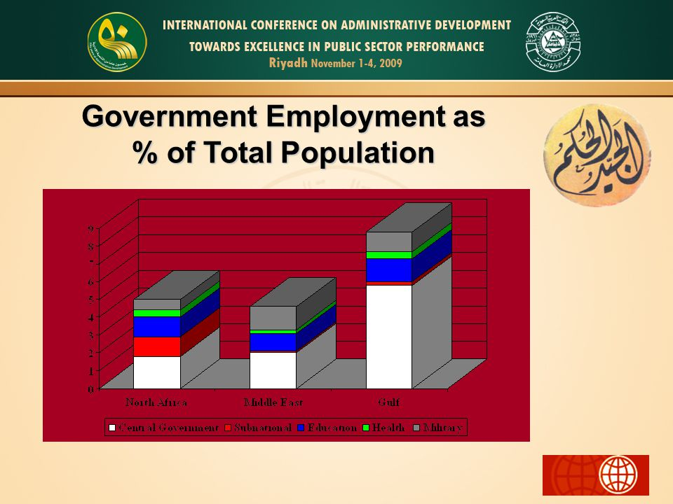 Government Employment as % of Total Population