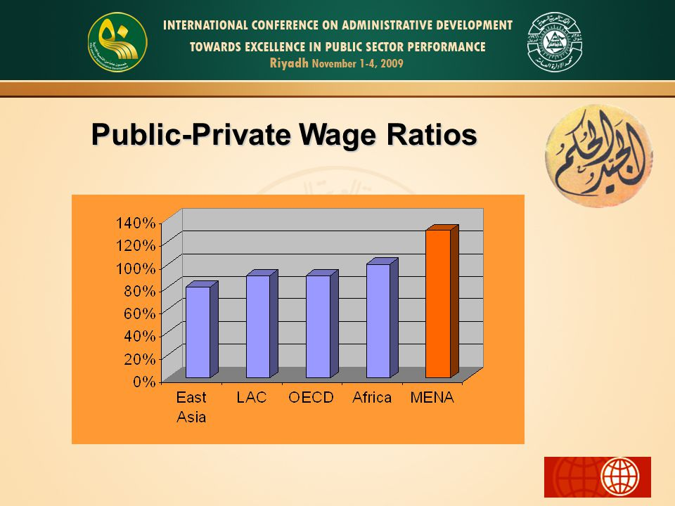 Public-Private Wage Ratios