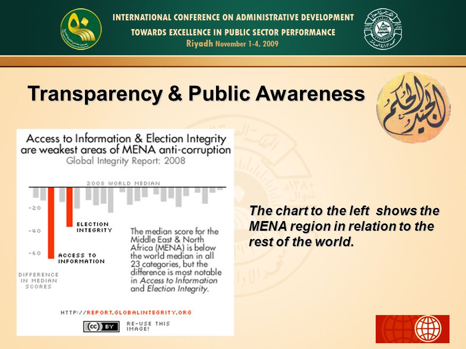Transparency & Public Awareness The chart to the left shows the MENA region in relation to the rest of the world.