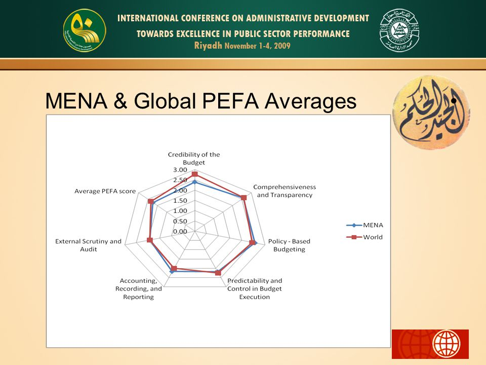 MENA & Global PEFA Averages