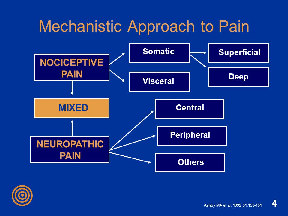 4 Mechanistic Approach to Pain Somatic MIXED Ashby MA et al. 1992 51:153-161 NOCICEPTIVE PAIN Visceral Superficial Deep NEUROPATHIC PAIN Peripheral Ot