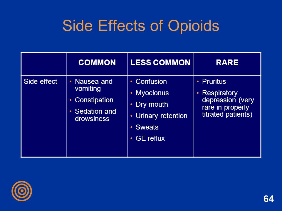 64 Side Effects of Opioids COMMONLESS COMMONRARE Side effectNausea and vomiting Constipation Sedation and drowsiness Confusion Myoclonus Dry mouth Uri