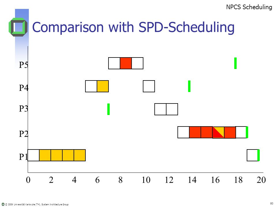 © 2009 Universität Karlsruhe (TH), System Architecture Group 80 Comparison with SPD-Scheduling 02410681214201816 NPCS Scheduling P5 P4 P3 P2 P1
