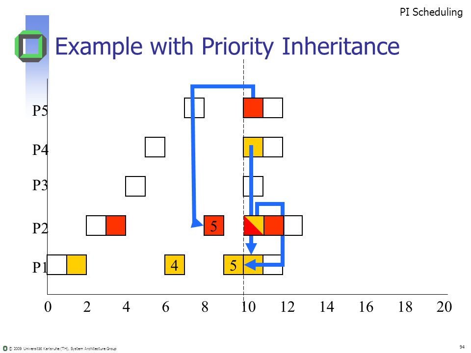 © 2009 Universität Karlsruhe (TH), System Architecture Group 94 Example with Priority Inheritance 02410681214201816 5 45 PI Scheduling P5 P4 P3 P2 P1
