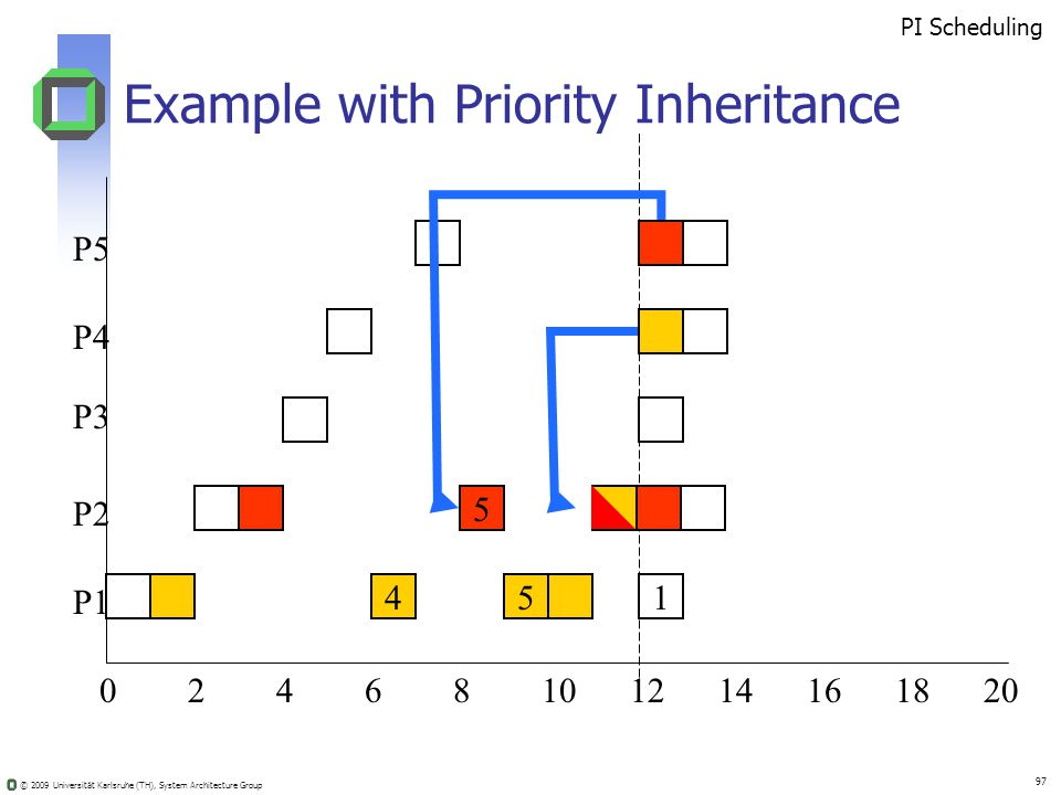 © 2009 Universität Karlsruhe (TH), System Architecture Group 97 Example with Priority Inheritance 02410681214201816 5 451 PI Scheduling P5 P4 P3 P2 P1
