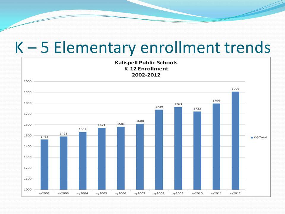K – 5 Elementary enrollment trends