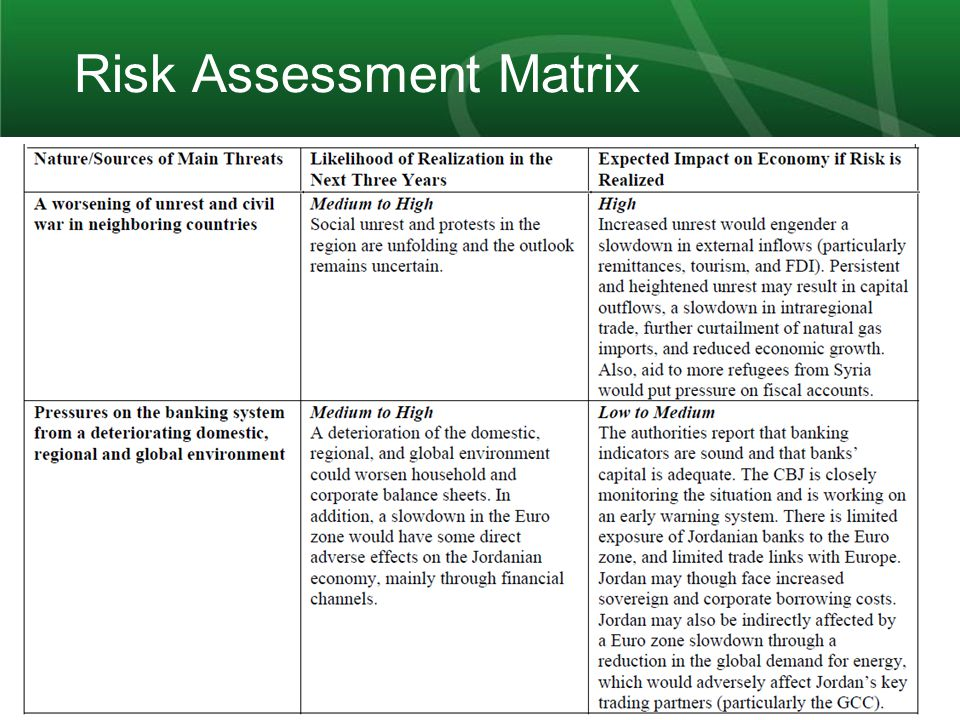 14 Risk Assessment Matrix