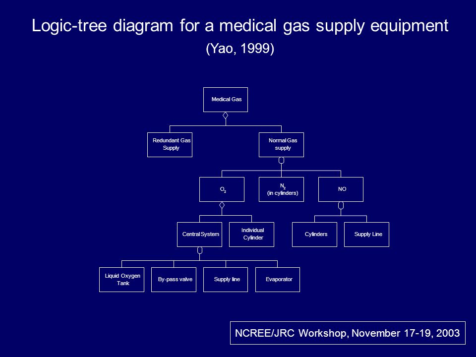 Logic-tree diagram for a medical gas supply equipment (Yao, 1999) NCREE/JRC Workshop, November 17-19, 2003 Redundant Gas Supply Normal Gas supply O 2 NO Central System Individual Cylinder CylindersSupply Line Medical Gas Liquid Oxygen Tank By-pass valveSupply lineEvaporator N 2 (in cylinders)