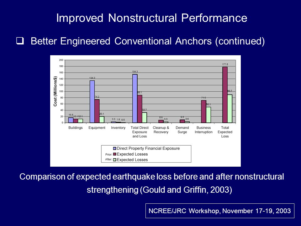 NCREE/JRC Workshop, November 17-19, 2003 Comparison of expected earthquake loss before and after nonstructural strengthening (Gould and Griffin, 2003) Improved Nonstructural Performance Better Engineered Conventional Anchors (continued)