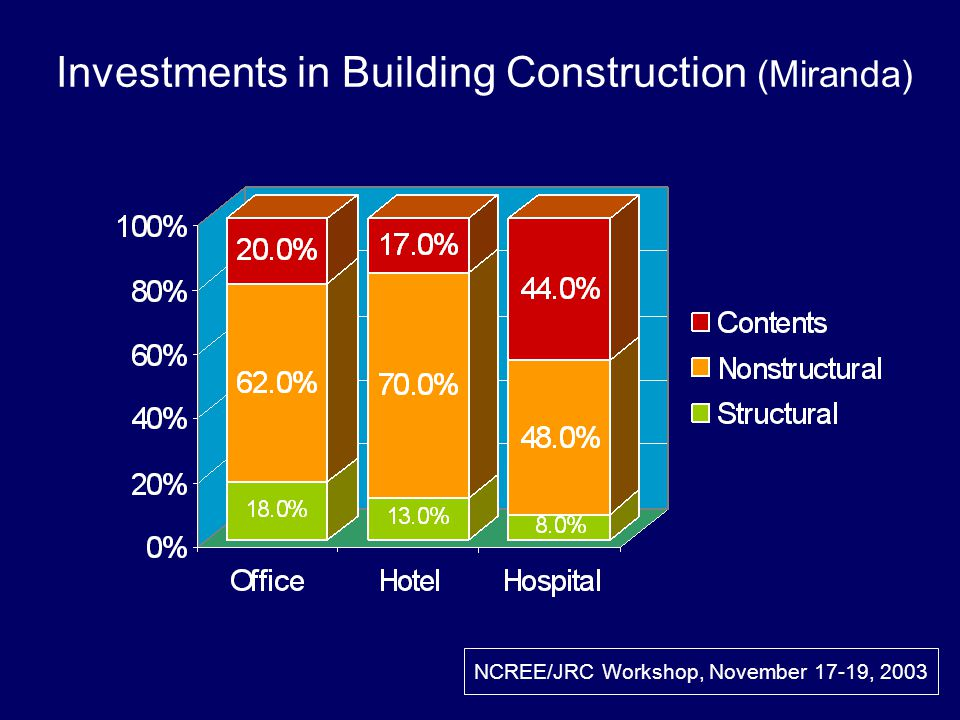 Investments in Building Construction (Miranda) NCREE/JRC Workshop, November 17-19, 2003