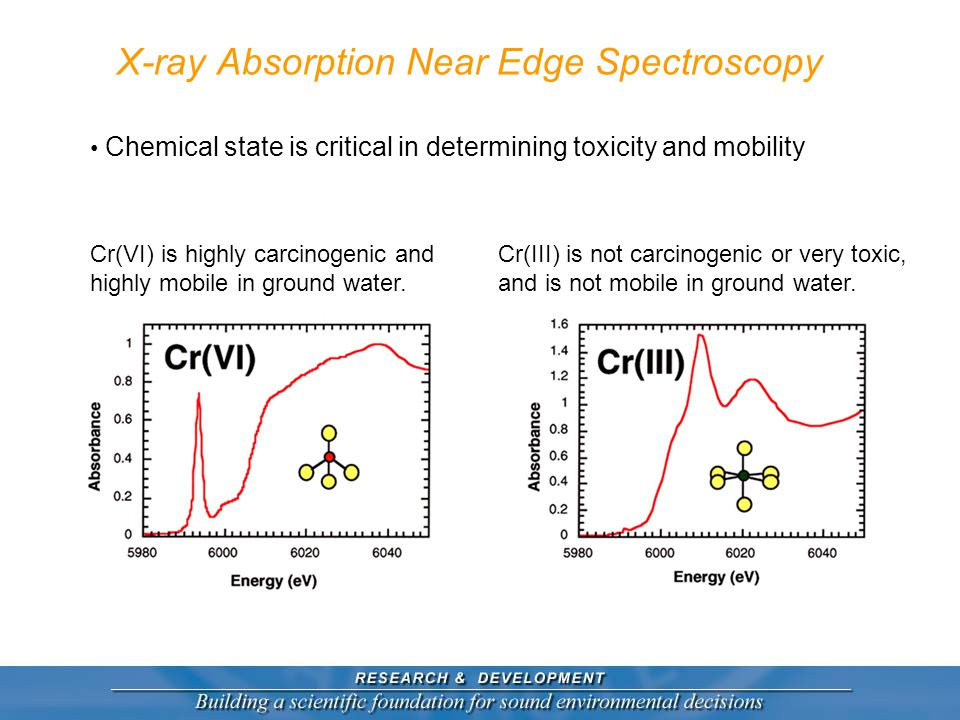 X-ray Absorption Near Edge Spectroscopy Chemical state is critical in determining toxicity and mobility Cr(VI) is highly carcinogenic and highly mobile in ground water.