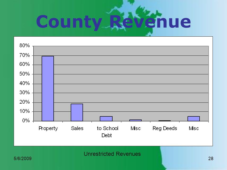 5/6/200928 County Revenue Unrestricted Revenues