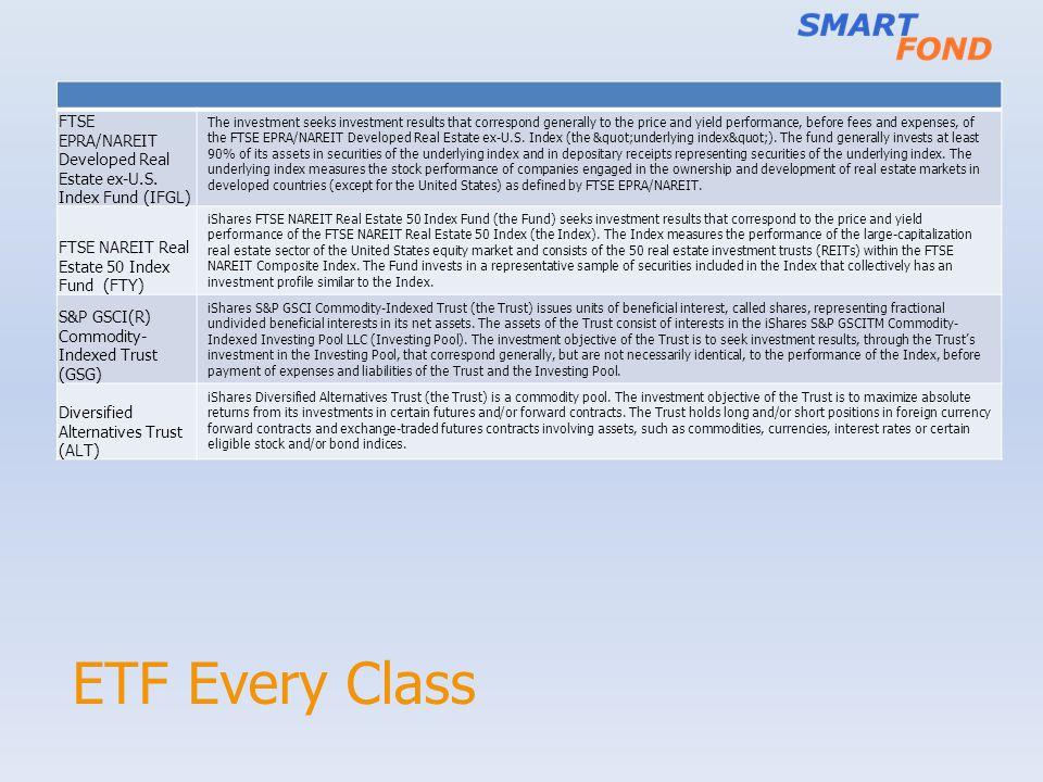ETF Every Class FTSE EPRA/NAREIT Developed Real Estate ex-U.S.