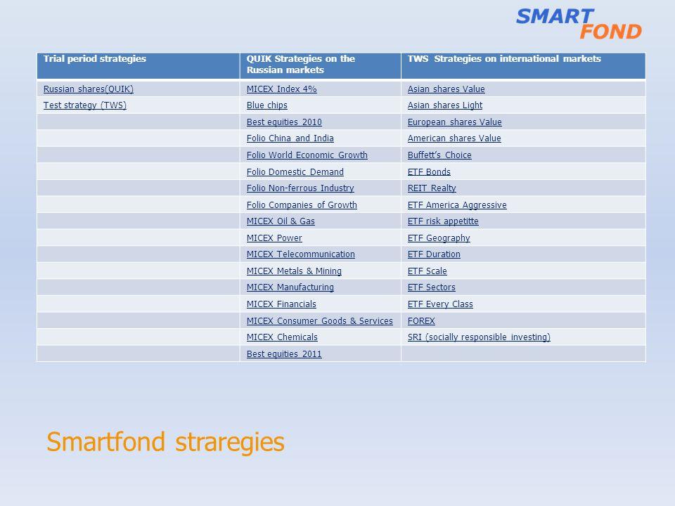Smartfond straregies Trial period strategiesQUIK Strategies on the Russian markets TWS Strategies on international markets Russian shares(QUIK)MICEX I