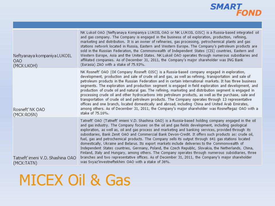 MICEX Oil & Gas Neftyanaya kompaniya LUKOIL OAO (MCX:LKOH) NK Lukoil OAO (Neftyanaya Kompaniya LUKOIL OAO or NK LUKOIL OJSC) is a Russia-based integra