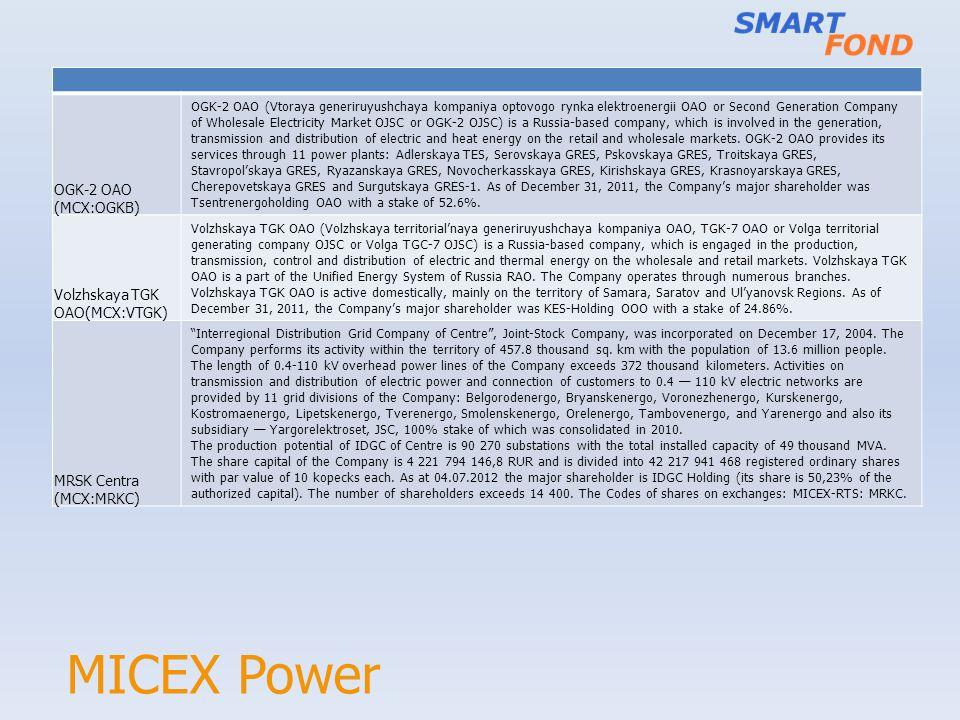 MICEX Power OGK-2 OAO (MCX:OGKB) OGK-2 OAO (Vtoraya generiruyushchaya kompaniya optovogo rynka elektroenergii OAO or Second Generation Company of Whol