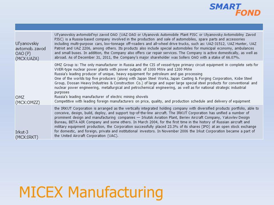 MICEX Manufacturing Ul'yanovskiy avtomob. zavod OAO (P) (MCX:UAZA) Ul'yanovskiy avtomobil'nyi zavod OAO (UAZ OAO or Ulyanovsk Automobile Plant PJSC or