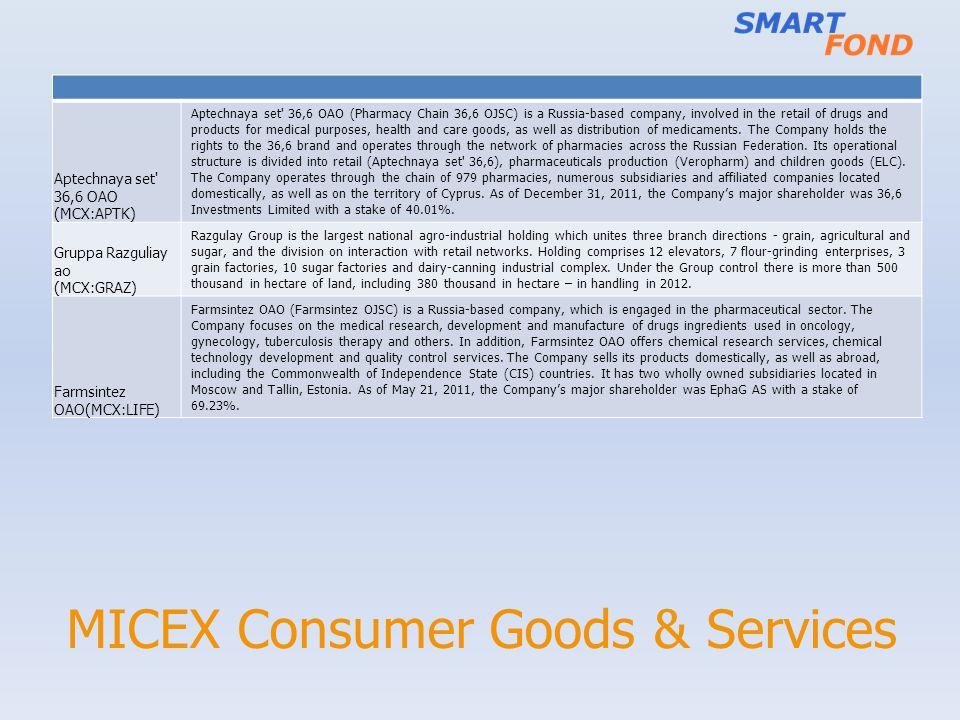 MICEX Consumer Goods & Services Aptechnaya set' 36,6 OAO (MCX:APTK) Aptechnaya set' 36,6 OAO (Pharmacy Chain 36,6 OJSC) is a Russia-based company, inv