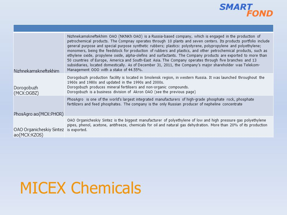MICEX Chemicals Nizhnekamskneftekhim Nizhnekamskneftekhim OAO (NKNKh OAO) is a Russia-based company, which is engaged in the production of petrochemical products.