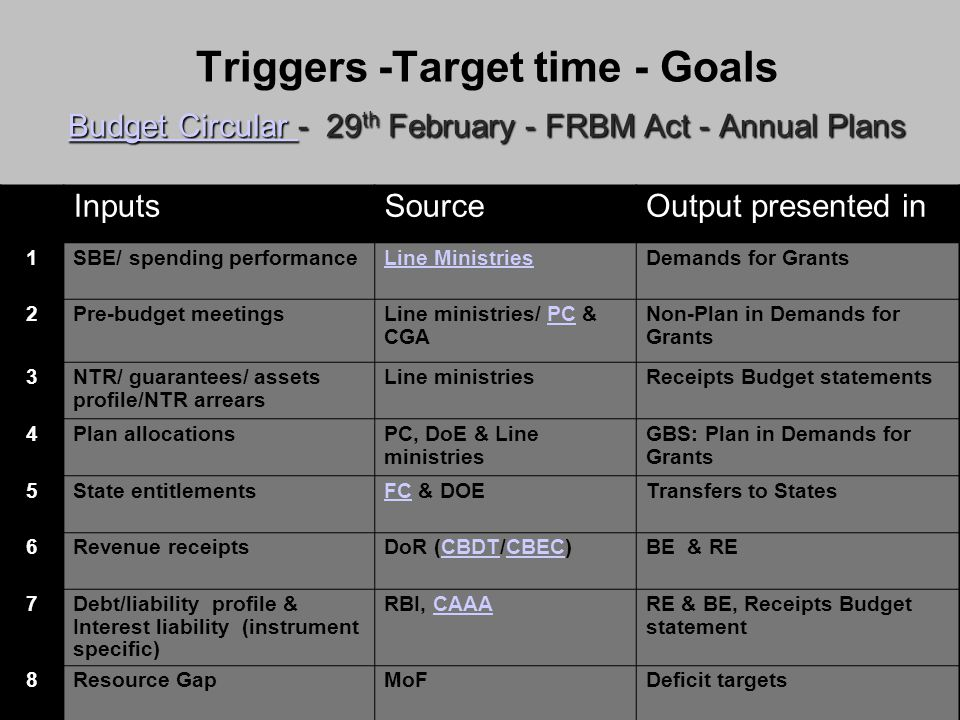 Budget Circular Budget Circular - 29 th February - FRBM Act - Annual Plans Triggers -Target time - Goals Budget Circular - 29 th February - FRBM Act - Annual Plans Budget Circular InputsSourceOutput presented in 1SBE/ spending performanceLine MinistriesDemands for Grants 2Pre-budget meetingsLine ministries/ PC & CGAPC Non-Plan in Demands for Grants 3NTR/ guarantees/ assets profile/NTR arrears Line ministriesReceipts Budget statements 4Plan allocationsPC, DoE & Line ministries GBS: Plan in Demands for Grants 5State entitlementsFCFC & DOETransfers to States 6Revenue receiptsDoR (CBDT/CBEC)CBDTCBECBE & RE 7Debt/liability profile & Interest liability (instrument specific) RBI, CAAACAAARE & BE, Receipts Budget statement 8Resource GapMoFDeficit targets 9Fiscal Policy/ Strategy/GDP for ensuing year MoFFRBM Statements