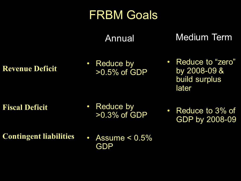 FRBM Goals Reduce by >0.5% of GDP Reduce by >0.3% of GDP Assume < 0.5% GDP Reduce to zero by 2008-09 & build surplus later Reduce to 3% of GDP by 2008-09 Revenue Deficit Fiscal Deficit Contingent liabilities Annual Medium Term