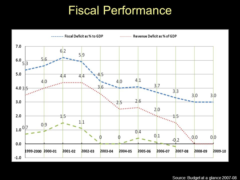 Fiscal Performance :22 Source: Budget at a glance 2007-08