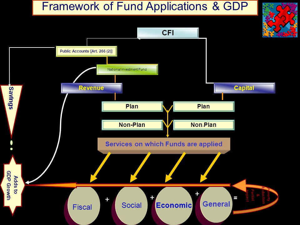 24 Framework of Fund Applications & GDP + + + CFI RevenueCapital Plan Non-Plan Plan Non - Plan Public Accounts [Art.