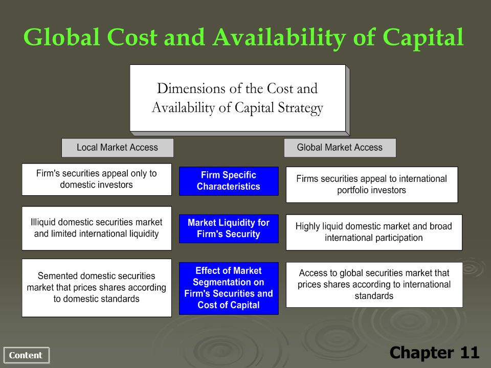 Content Global Cost and Availability of Capital Chapter 11