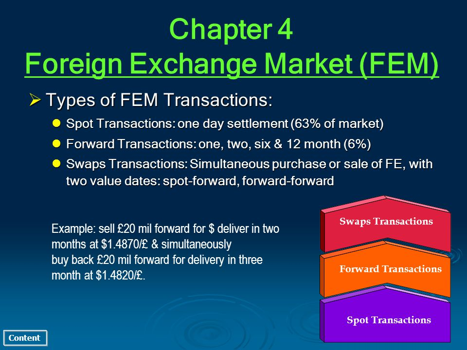 Content Types of FEM Transactions: Types of FEM Transactions: Spot Transactions: one day settlement (63% of market) Spot Transactions: one day settlement (63% of market) Forward Transactions: one, two, six & 12 month (6%) Forward Transactions: one, two, six & 12 month (6%) Swaps Transactions: Simultaneous purchase or sale of FE, with two value dates: spot-forward, forward-forward Swaps Transactions: Simultaneous purchase or sale of FE, with two value dates: spot-forward, forward-forward Spot Transactions Forward Transactions Swaps Transactions Example: sell £20 mil forward for $ deliver in two months at $1.4870/£ & simultaneously buy back £20 mil forward for delivery in three month at $1.4820/£.