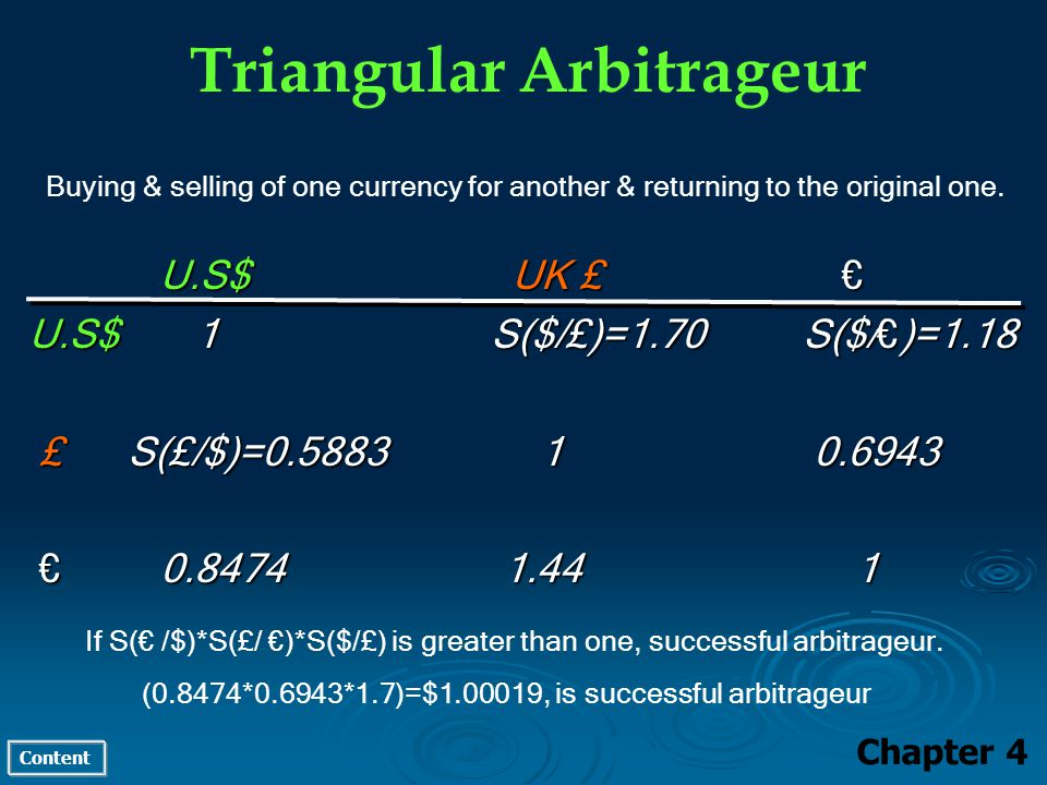 Content Triangular Arbitrageur Buying & selling of one currency for another & returning to the original one. U.S$ UK £ U.S$ UK £ U.S$ 1 S($/£)=1.70 S(