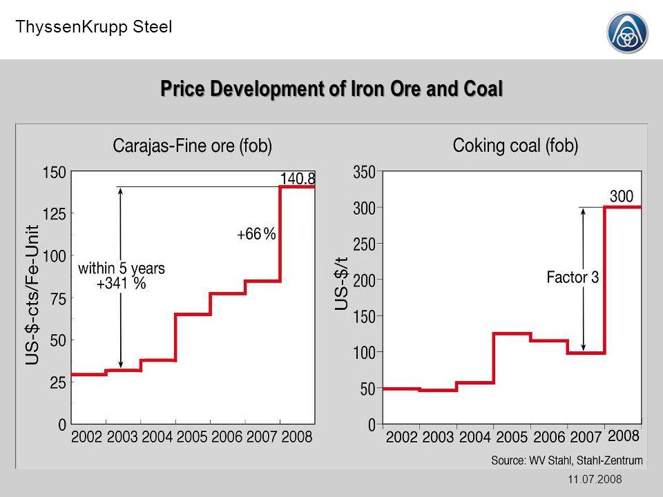 ThyssenKrupp Steel 11.07.2008 Price Development of Iron Ore and Coal