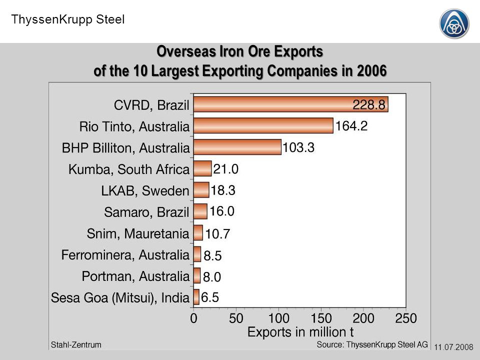 ThyssenKrupp Steel 11.07.2008 Overseas Iron Ore Exports of the 10 Largest Exporting Companies in 2006