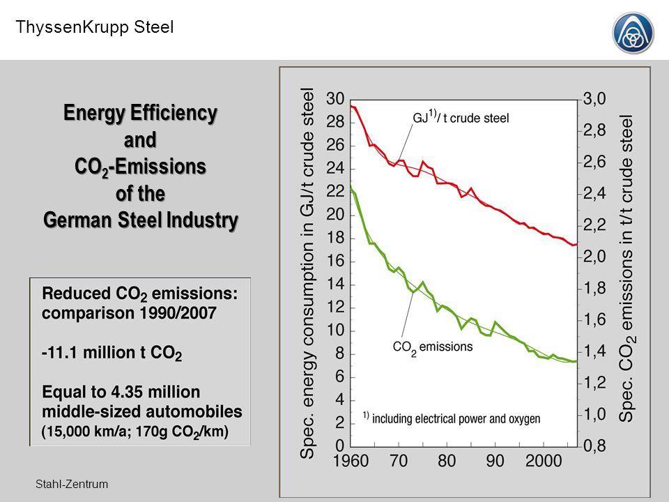 ThyssenKrupp Steel Stahl-Zentrum11.07.2008 Energy Efficiency and CO 2 -Emissions of the German Steel Industry