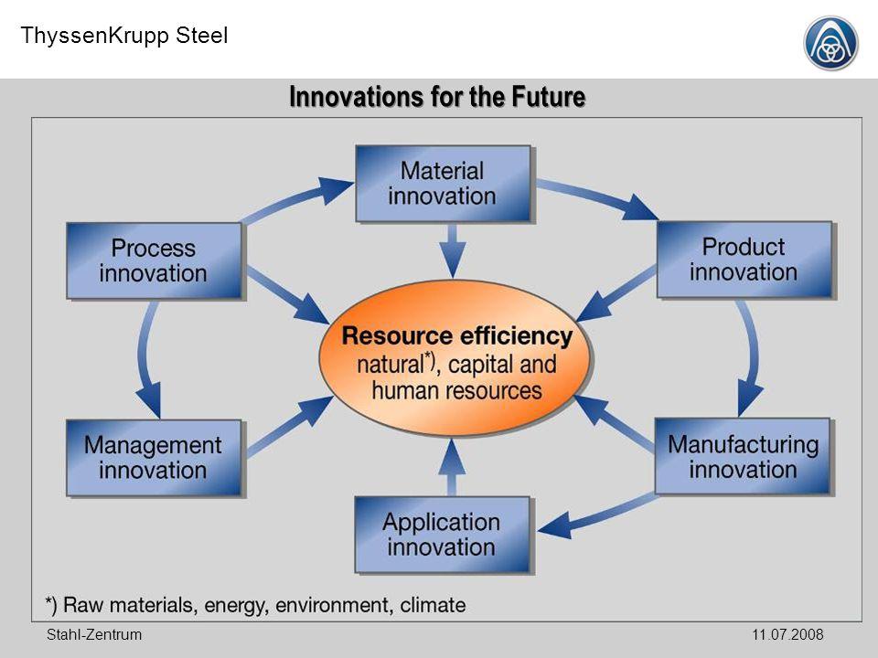 ThyssenKrupp Steel Stahl-Zentrum11.07.2008 Innovations for the Future