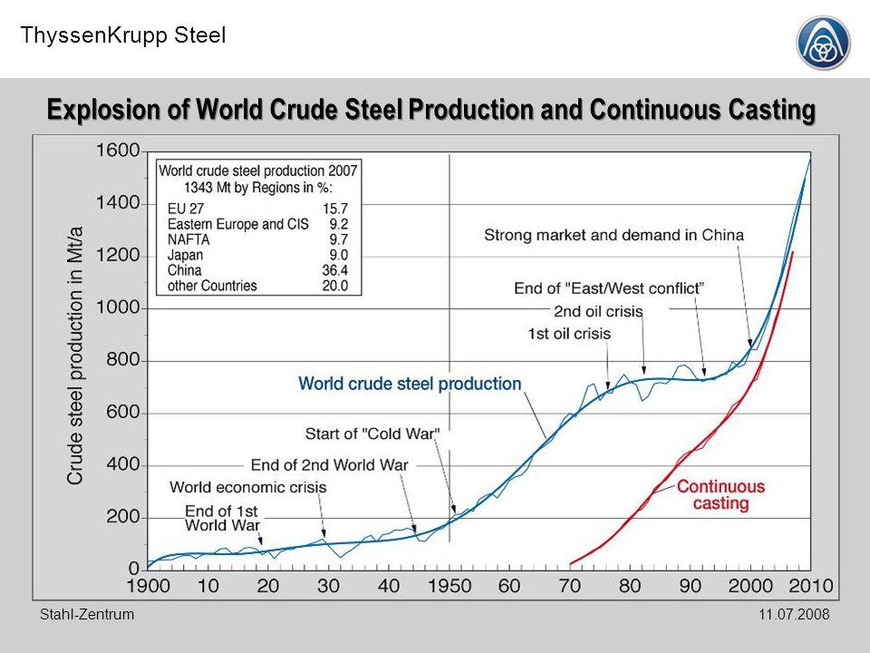 ThyssenKrupp Steel Stahl-Zentrum11.07.2008 Reducing Agents Consumption of Blast Furnaces in the World, 2006