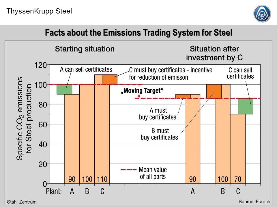 ThyssenKrupp Steel Stahl-Zentrum11.07.2008 Facts about the Emissions Trading System for Steel