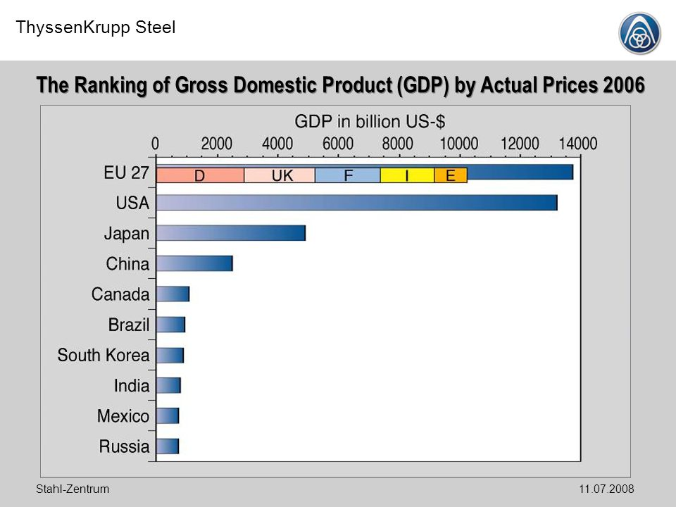 ThyssenKrupp Steel Stahl-Zentrum11.07.2008 The Ranking of Gross Domestic Product (GDP) by Actual Prices 2006