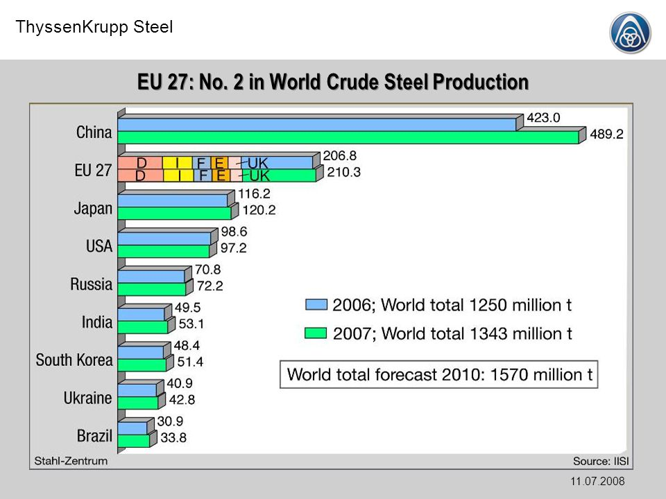 ThyssenKrupp Steel 11.07.2008 EU 27: No. 2 in World Crude Steel Production