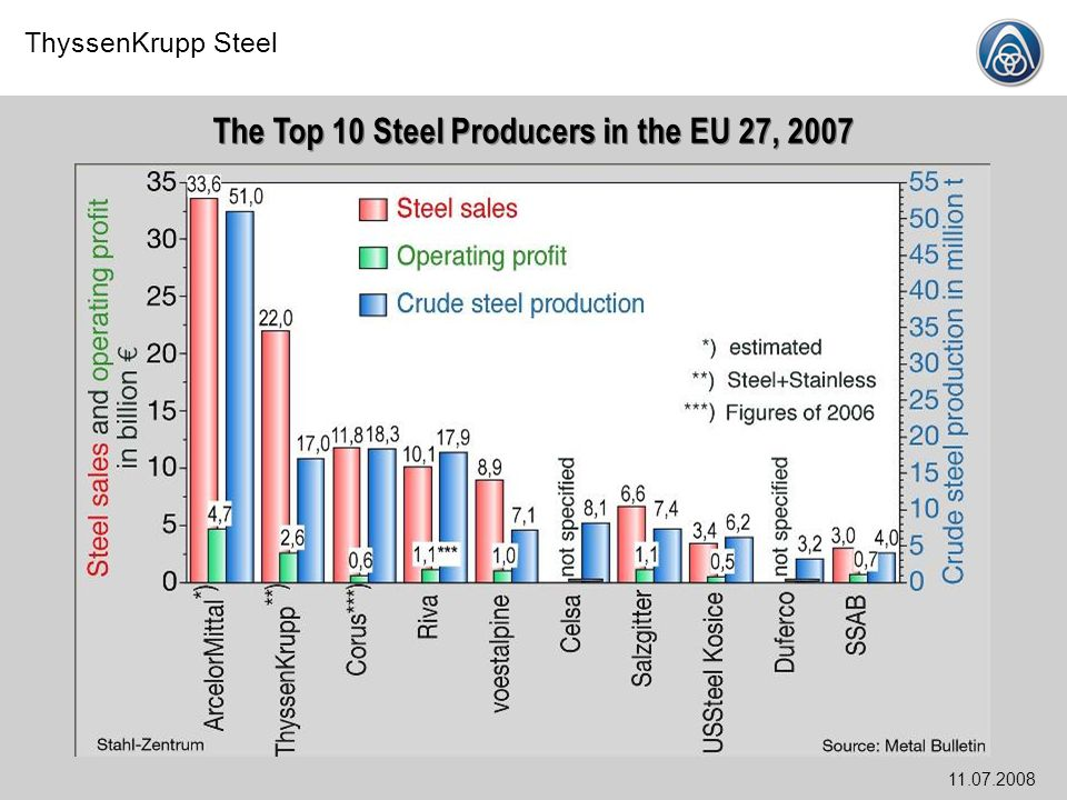 ThyssenKrupp Steel Stahl-Zentrum, 11.07.2008 World Trade in Steel Excludes internal trade within the EU 25 Source: ISSB