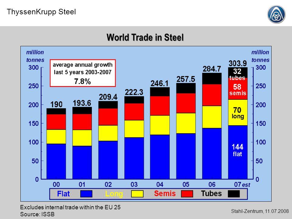 ThyssenKrupp Steel Stahl-Zentrum, 11.07.2008 Source: ISSB Main Regional Steel Trade Flows (2007) China No.