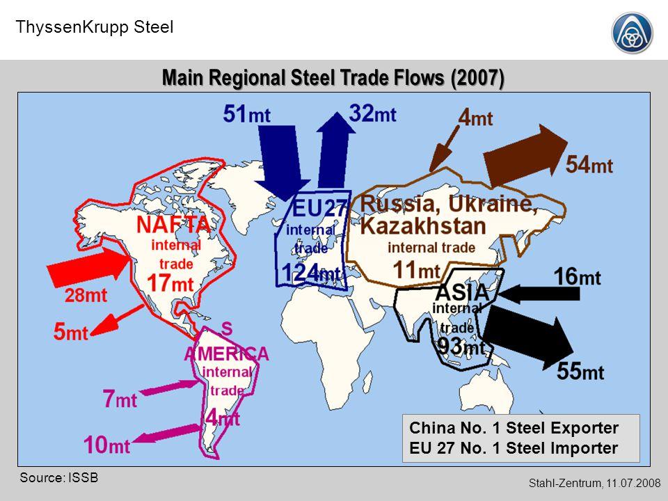 ThyssenKrupp Steel Stahl-Zentrum, 11.07.2008 Source: ISSB Main Regional Steel Trade Flows (2007) China No. 1 Steel Exporter EU 27 No. 1 Steel Importer