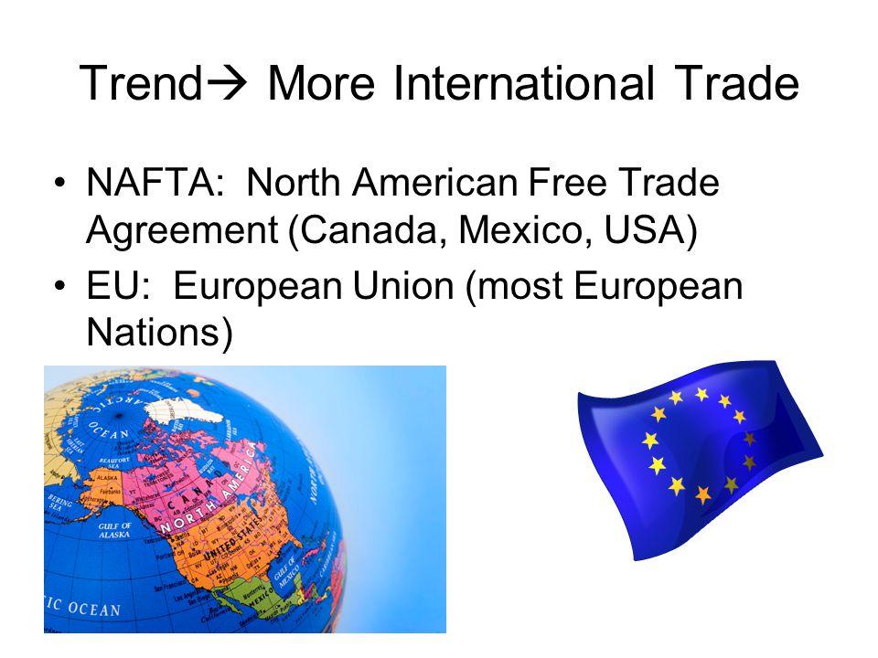 Trend More International Trade NAFTA: North American Free Trade Agreement (Canada, Mexico, USA) EU: European Union (most European Nations)