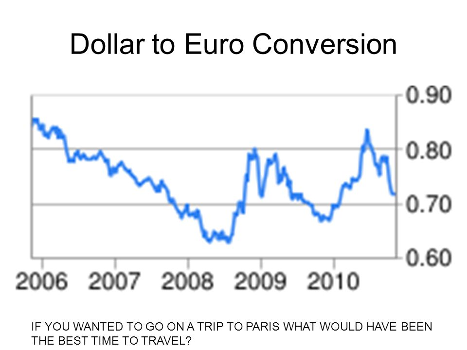 Dollar to Euro Conversion IF YOU WANTED TO GO ON A TRIP TO PARIS WHAT WOULD HAVE BEEN THE BEST TIME TO TRAVEL?