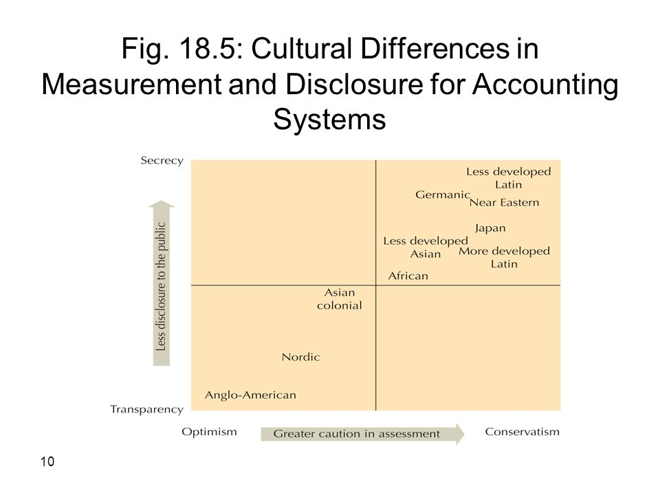 10 Fig. 18.5: Cultural Differences in Measurement and Disclosure for Accounting Systems