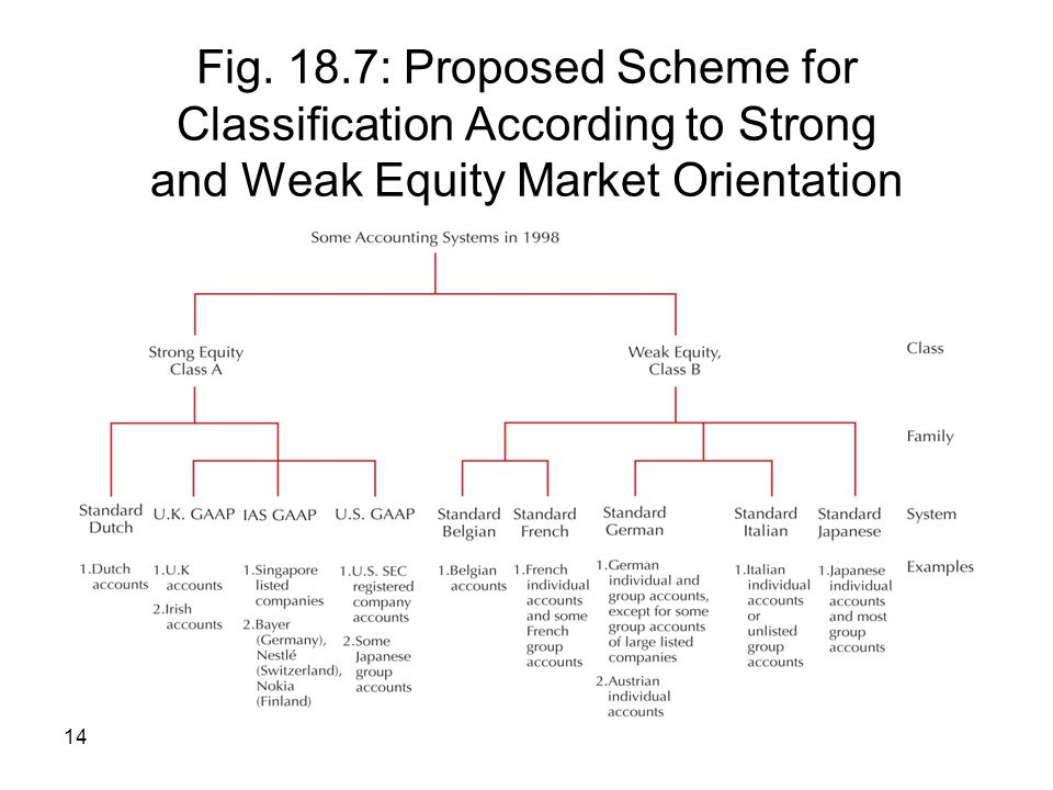 14 Fig. 18.7: Proposed Scheme for Classification According to Strong and Weak Equity Market Orientation